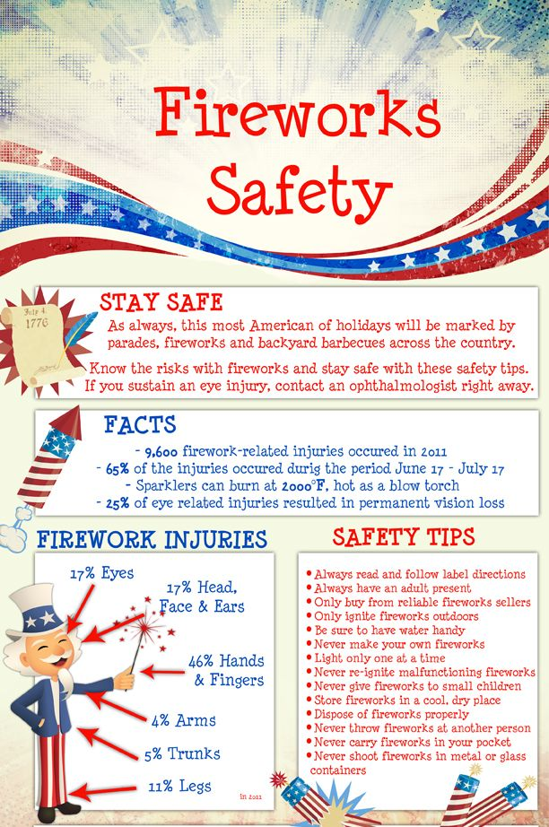 Using Fireworks Safely and Within The Law